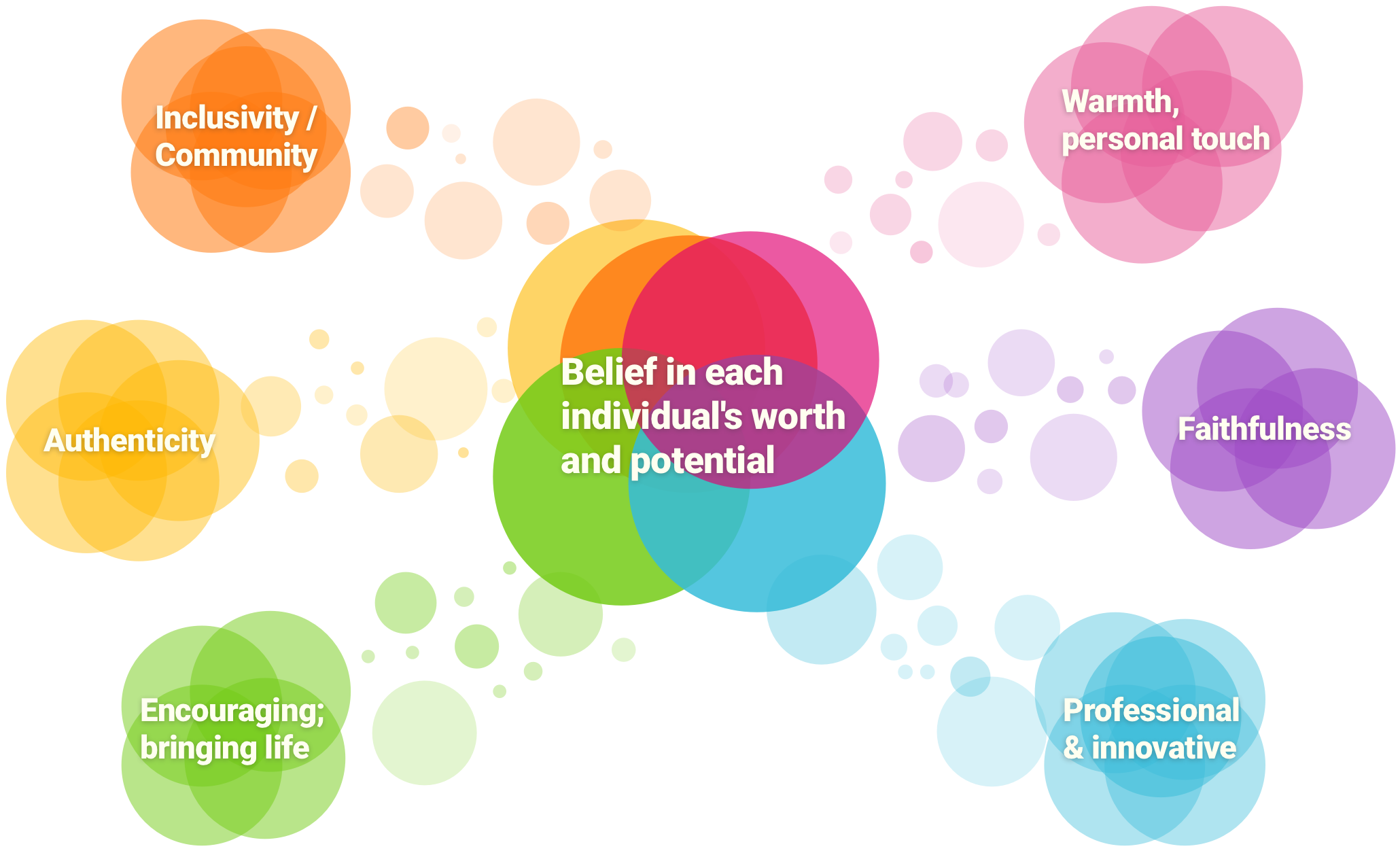 Diagram of Jobcare's values